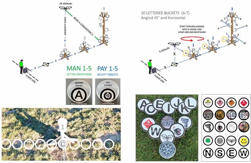 NIST Training Standard - Evaluation 2020 - Steel City Drones Flight Academy
